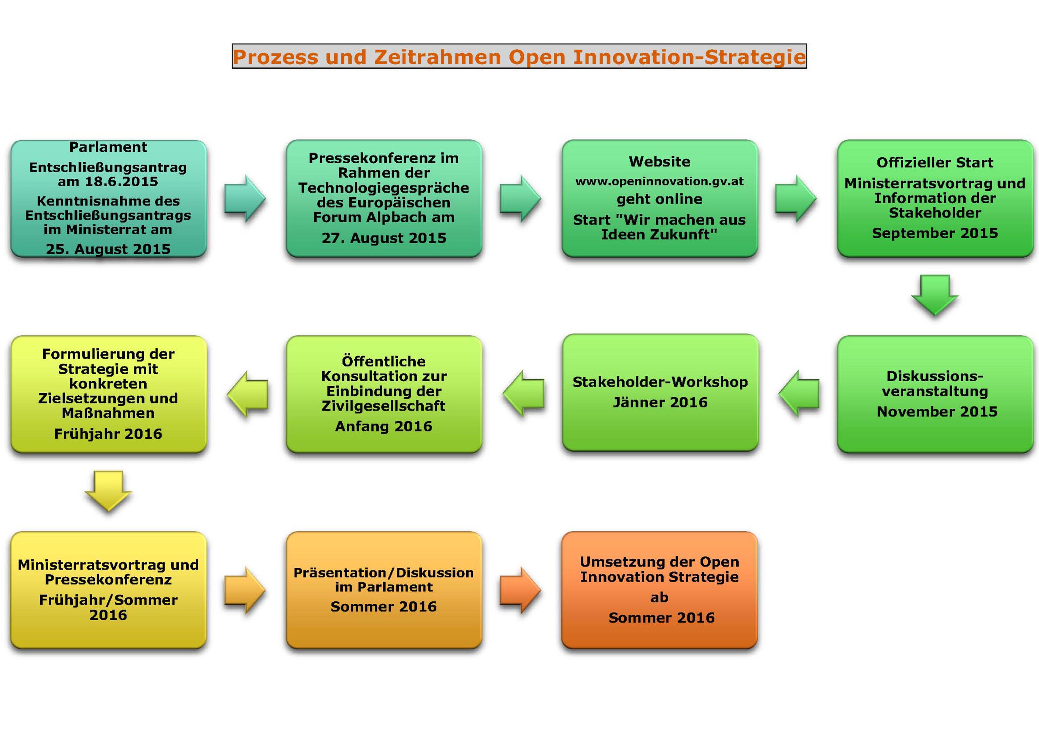 OI Prozess und Zeitrahmen-Graphik
